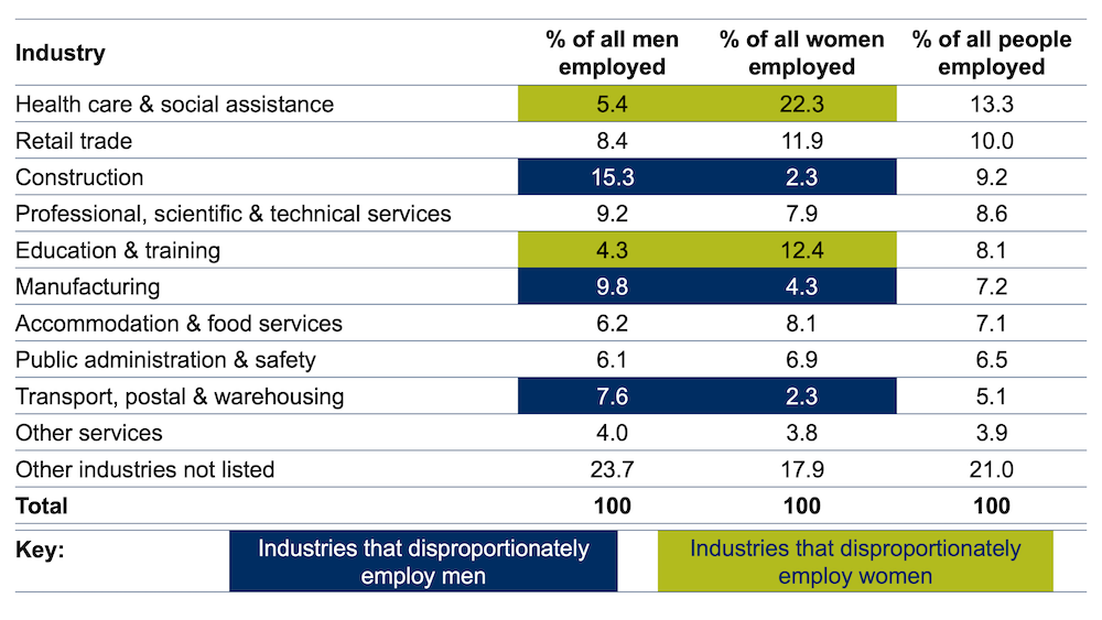 Shows industries which disproportionately employ women & those that employ men