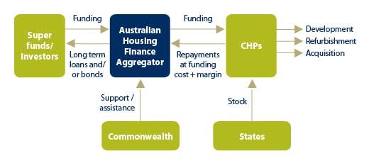 Proposed aggregator model