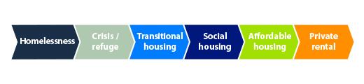 The housing continuum