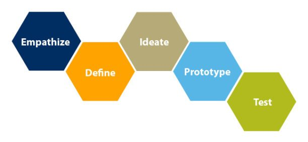 Design thinking approach