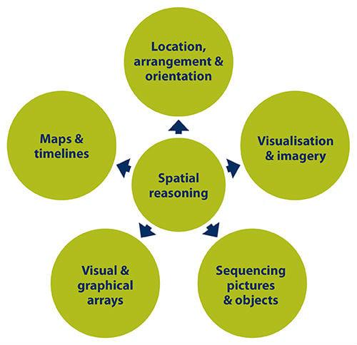 Elements of spatial reasoning