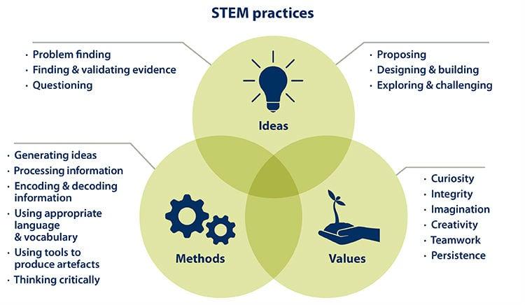 STEM practices diagram