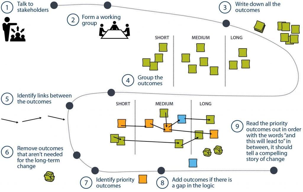 Program logic workshop guide