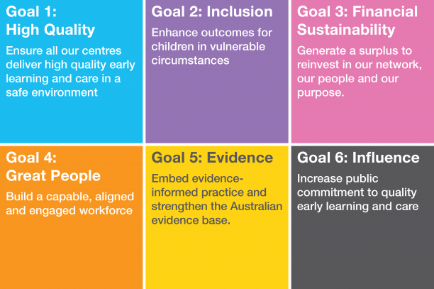 Goodstart's six goals for 2015-2020