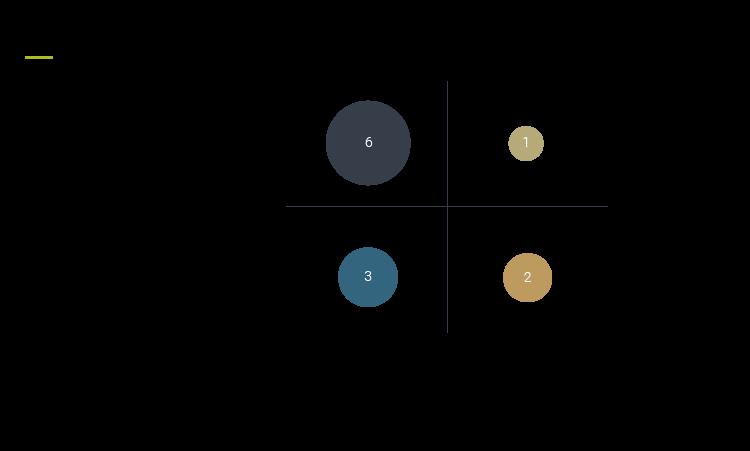 Client feedback report Figure 3