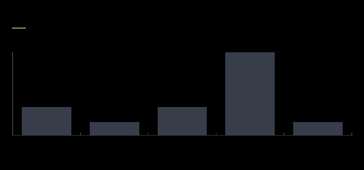 Client feedback report Figure 4