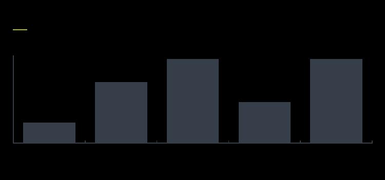 Client feedback report Figure 5