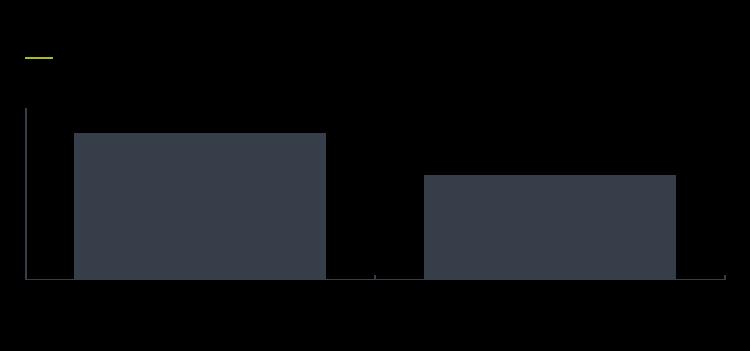 Client feedback report Figure 6