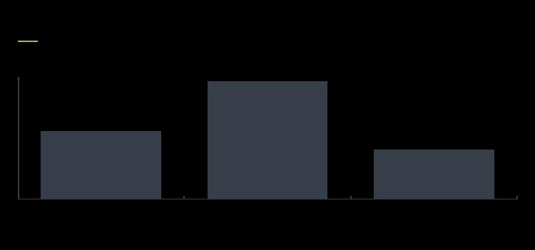Client feedback report Figure 7