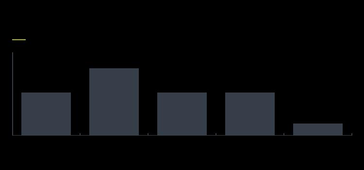 Client feedback report Figure 8