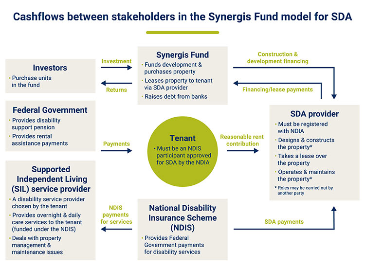 Shows the cash payments between stakeholders in the Synergis Fund model for SDA disability housing
