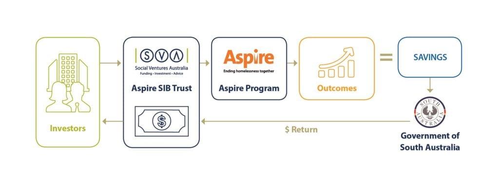 Aspire-SIB-structure
