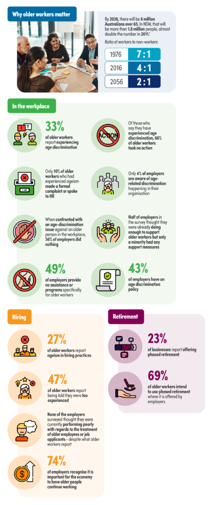 Infographic highlighting the statistics and key findings of the Challenger/COTA NSW report. The full text description of this infographic can be found at the end of this article.