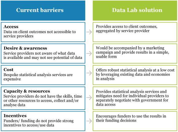 Figure 2: Current barriers to data access and use