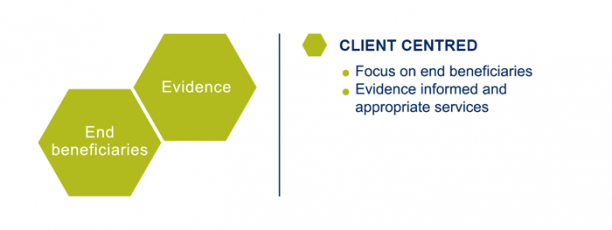 Figure 1. The two key characteristics of client-centred organisations