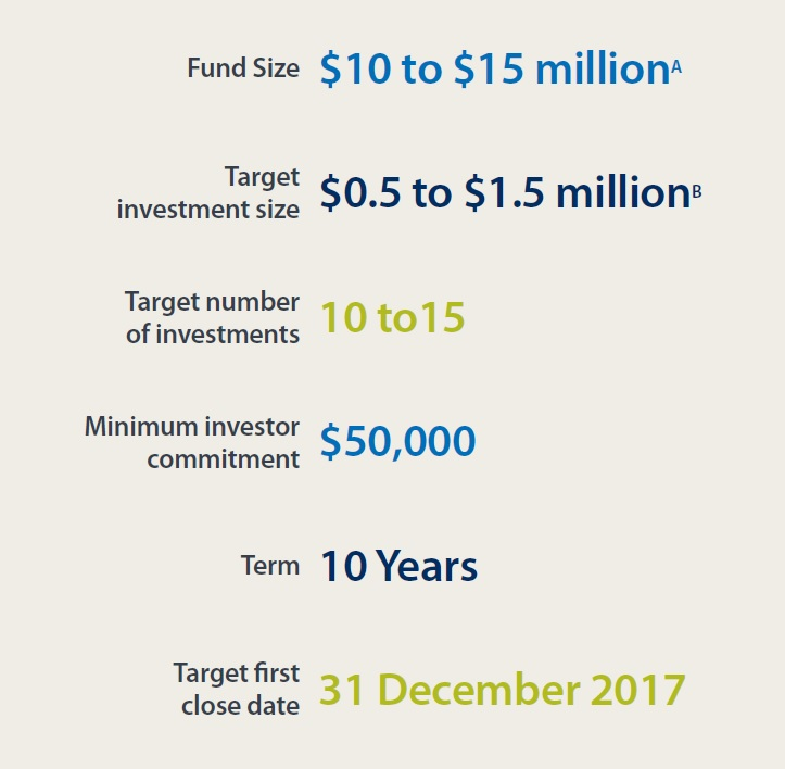 Fund at a glance