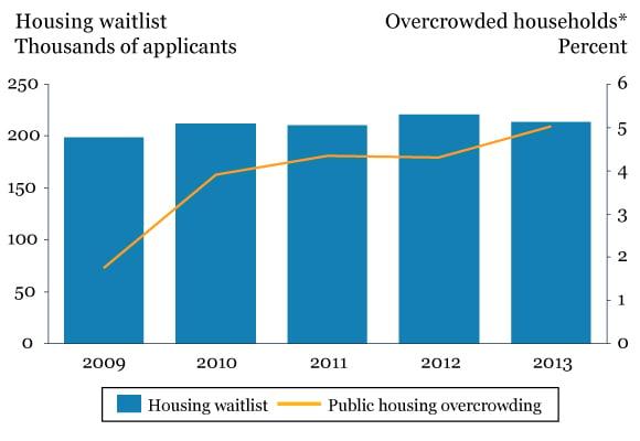 Housing-Application-Waitlist-Diagram