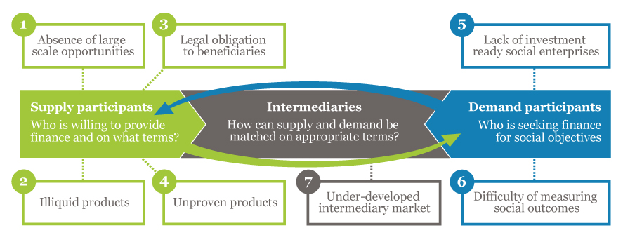Seven challenges to the impact investing market