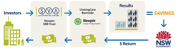 Newpin_SBB_diagram_web_new