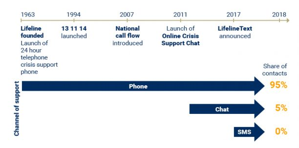 Figure 2 shows timeline of Lifeline's digital services. Shows 131114 launched 94, national call flow, 2007, Online crisis support chat 2011, and Lifeline text announced 2017.