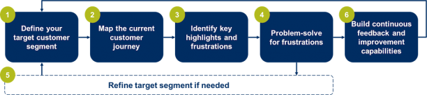 To show the 5 steps of process for developing a customer-centric operating model