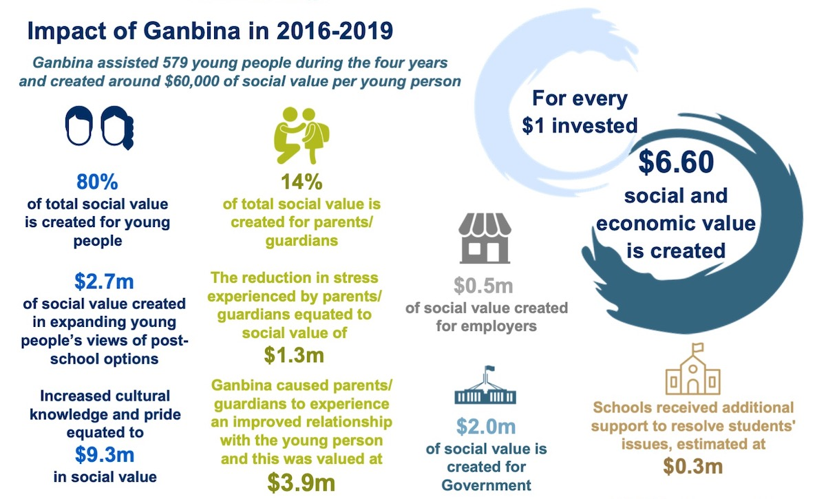 Infographic showing Ganbina's impact 2016=2019
