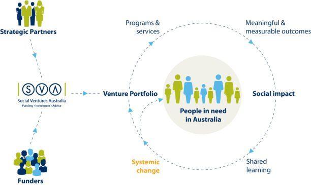 SVA Venture Philanthropy model