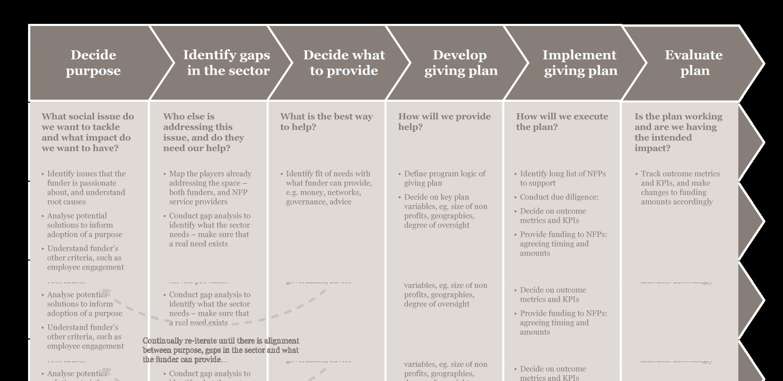 sva.diagram.strategicfundingdrk1_v2